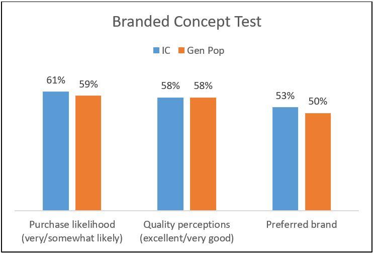 Branded Concept Test